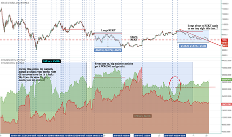BTCUSD: BTC Longs vs. Shorts Study