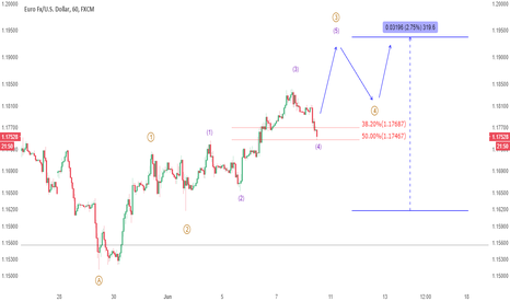 EURUSD: UPDATE: EURUSD is sitting at important level, bias is higher