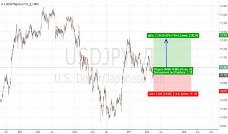 USDJPY: Продам историю как цена двигалась USDJPY плюс 3 акции