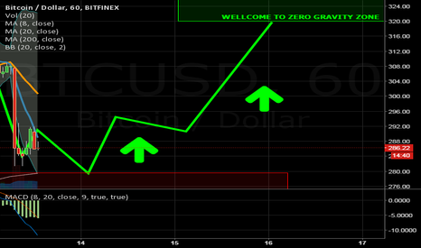 BTCUSD: In correction time, you should sell your house and buy btc!