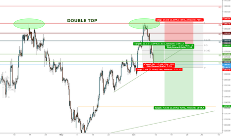 XAUUSD: SHORT SELL SETUP WITH SHORT TERM BUY ACTIVE