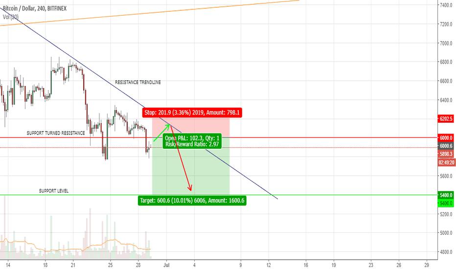 BTCUSD: Bitcoin Short Trade Setup