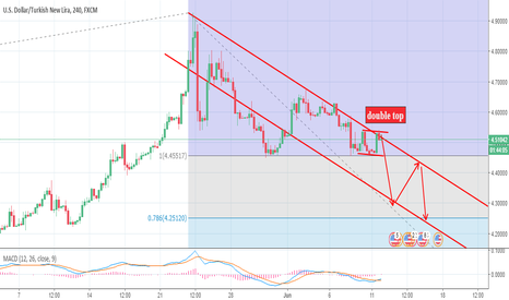 USDTRY: look at the perfect ....now