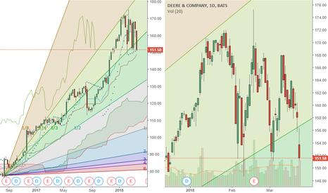 DE: DE a range lows now