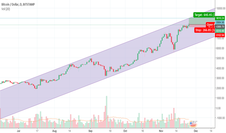 BTCUSD: BITCOIN - 500-700 points potential with just 200 points loss
