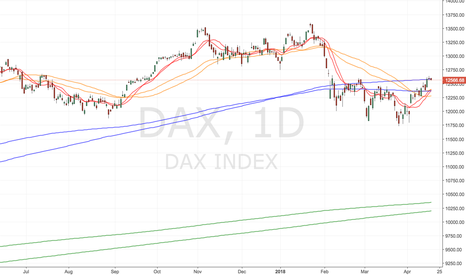 DAX: DAX Doji SELL signal