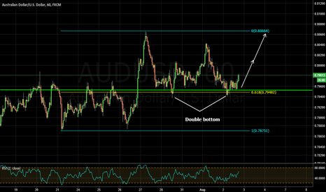 AUDUSD: nice local buying opportunity