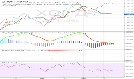 XOI: Биржевой индекс нефти XOI