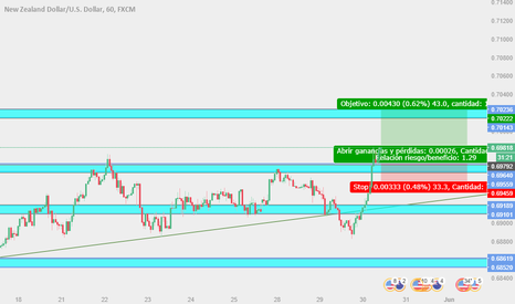 NZDUSD: Trade en largo para NZD/USD