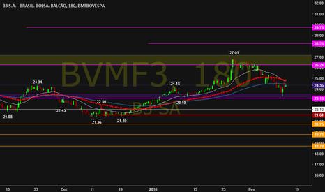 BVMF3: #B3 #BVMF3 o melhor gráfico do IFNC