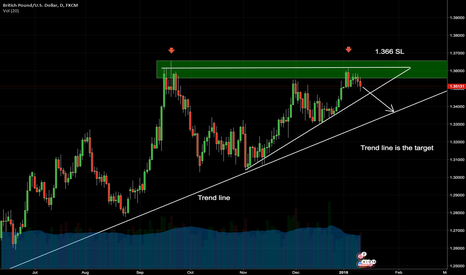 GBPUSD: GDPUSD: Ascending triangle pattern (Wait for confirmation)