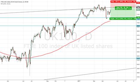 UK100: FTSE - short
