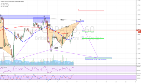 GBPAUD: GBPAUD (60) Bearish Bat Completing Soon