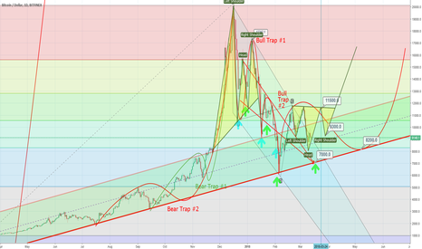 BTCUSD: btcusd up to 11500 in next days with pull back to 9300