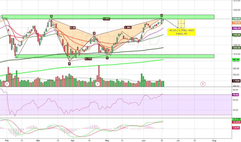 GOOGL: Google Bearish Harmonic Pattern