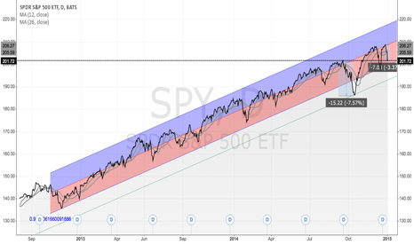 SPY: Will SPY break down?