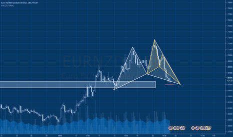 EURNZD: EURNZD -  3h - Shark into Butterfly retesting support