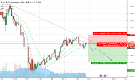 GBPAUD: GBPAUD is down trend now - Good entry