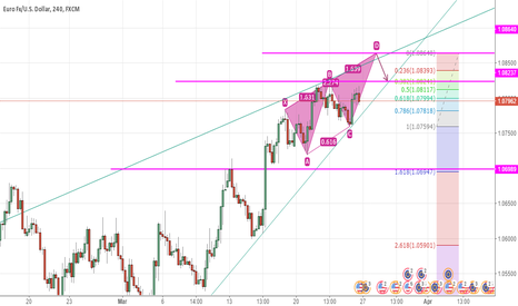 EURUSD: EURUSD, is currently forming a standard, Fibonacci harmony form
