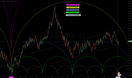 USDCAD: USDCAD - Continuazione long nel canale rialzista?
