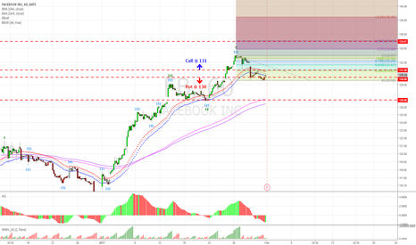 FB: FB earning range estimate by Fibonacci line