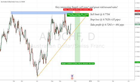 AUDCHF: Great risk/reward ratio