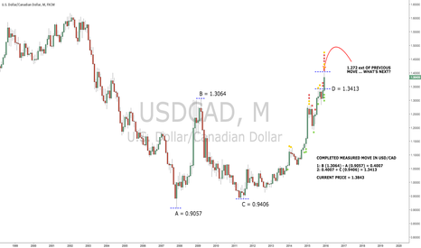 USDCAD: Move coming to an end in USD/CAD?
