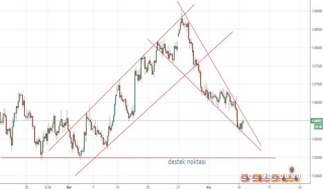 EURUSD: eurusd dört saatlik grafik fiyat akışı