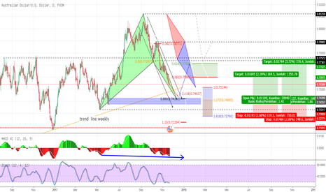AUDUSD: AU USD TF D1 potensi bullish bat