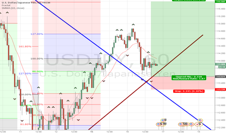 USDJPY: Going up to make a C