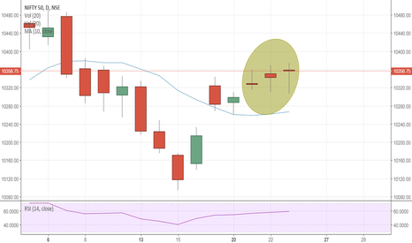 NIFTY: NIFTY Does this tally with any candlestick pattern ?