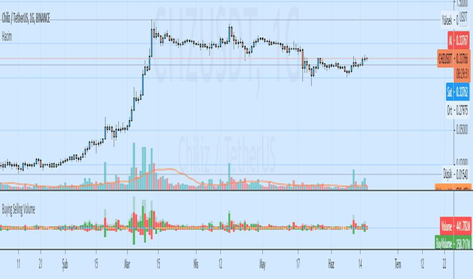Sell Indicators And Signals Tradingview