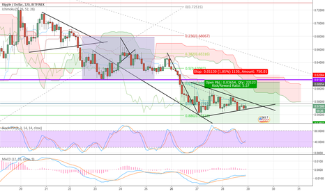 XRPUSD: XRPUSD Bearish Symmetrical Triangle Formation