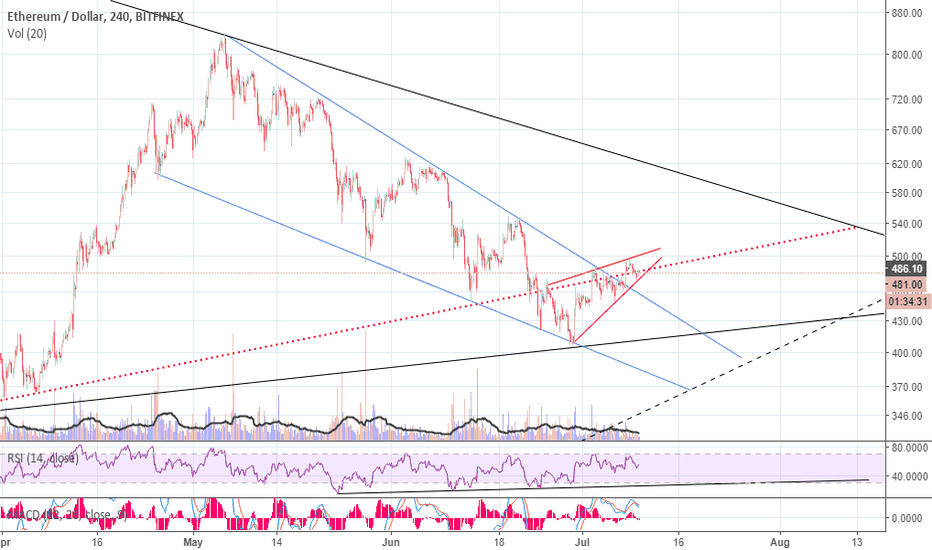 ETHUSD: Let's take another look at ETH.