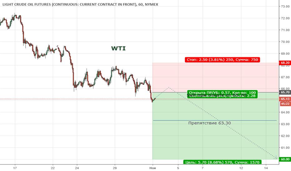 CL1!: WTI . Цена продолжает формировать медвежий тренд