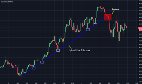 LTCUSDT: LTC Bullish Trend Line