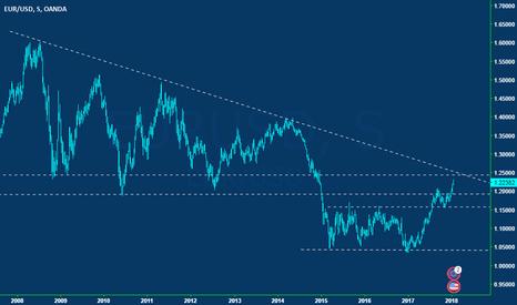 EURUSD: Eur/Usd the BIG picture