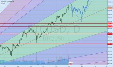 BTCUSD: Bitcoin Price Movement