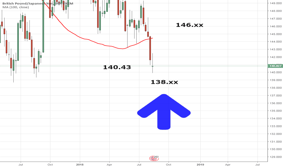 GBPJPY: GBPJPY Long Biased