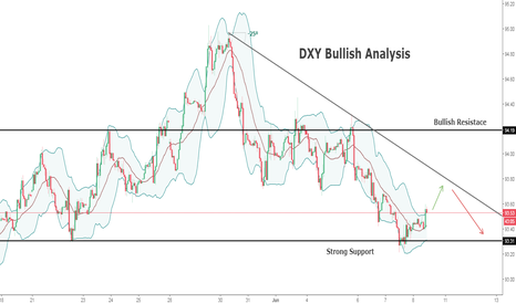 DXY: DXY Bullish Analysis