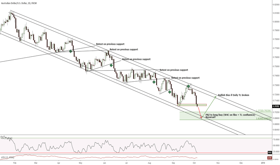 AUDUSD: D1 - watching out closely for a reversal long/buy trade...