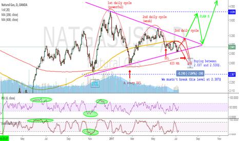NATGASUSD: NatGas - Waiting for long entry