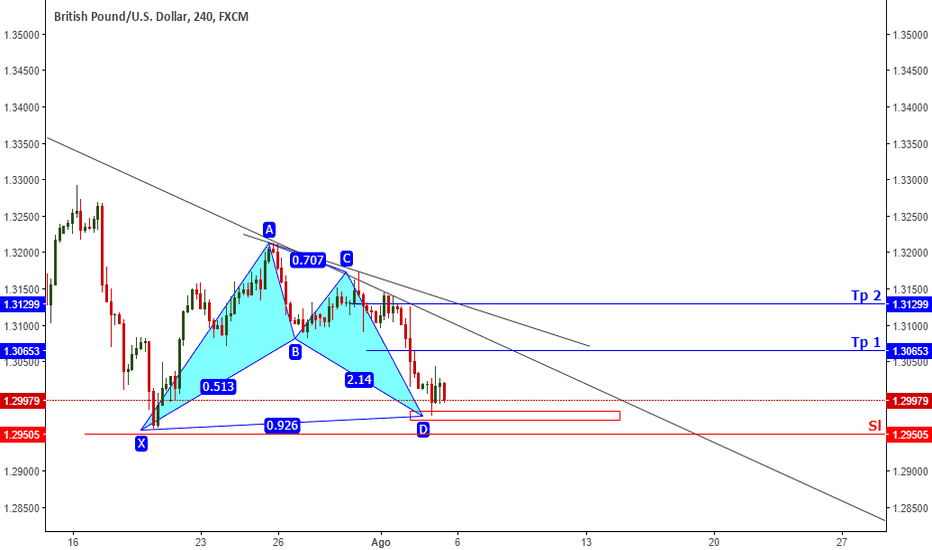 GBPUSD: BAT ALCISTA - GBP/USD