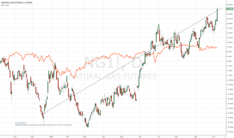 NG1!: Natural Gas Futures with change in interest rates