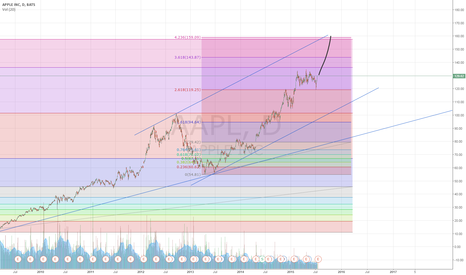 AAPL: HyperTrend is coming and it will be UP again.....