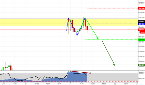 EURGBP: Double Top at Structure on EURGBP! May fill the gap?