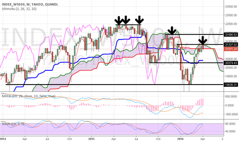 YAHOO/INDEX_W5000: WLSH weekly possible kumo rejection lower high