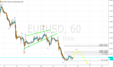 EURUSD: wave c after the inverted triangle b in wave 4