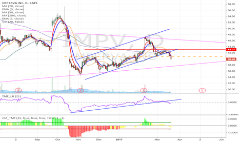 IMPV: IMPV - Uptrend breakdown short from $40.73 to $26.33