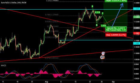 EURUSD: EUR/USD Longs afoot...